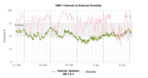 HMF1 Humidity