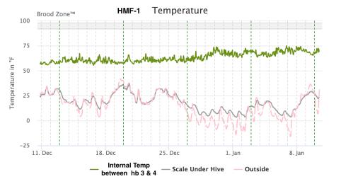 HMF1 temp