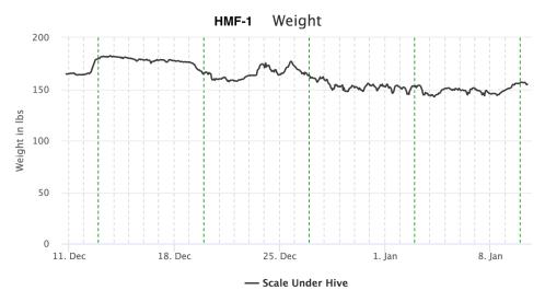 HMF1 weight